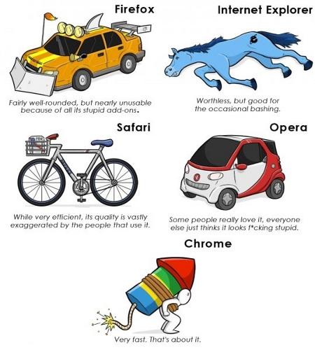 Los navegadores web como métodos de transporte 3